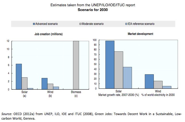 Green Phds Jobs In The Environmental Sector The Versatile Phd